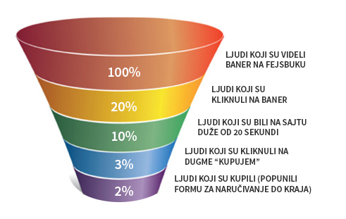 prodajni-levak-sales-funnel