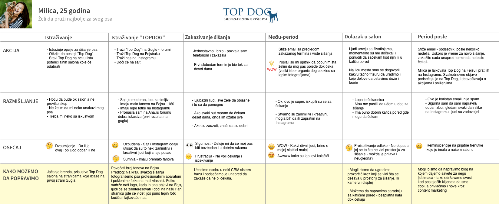 top dog customer journey